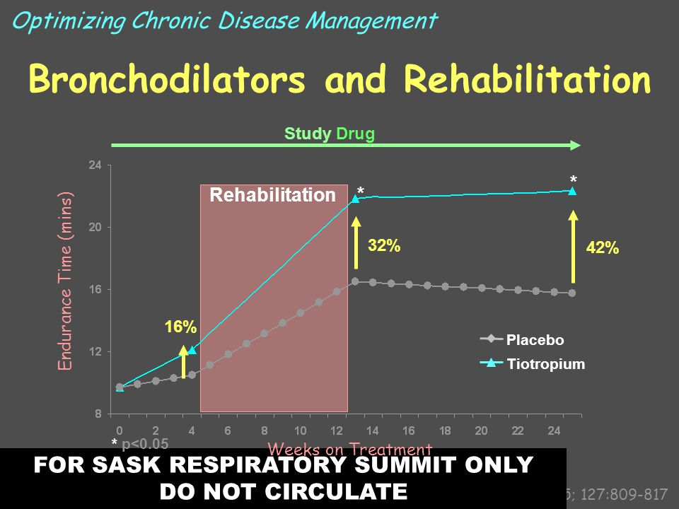 Bronchodilators and Rehabilitation Casaburi R, et al.