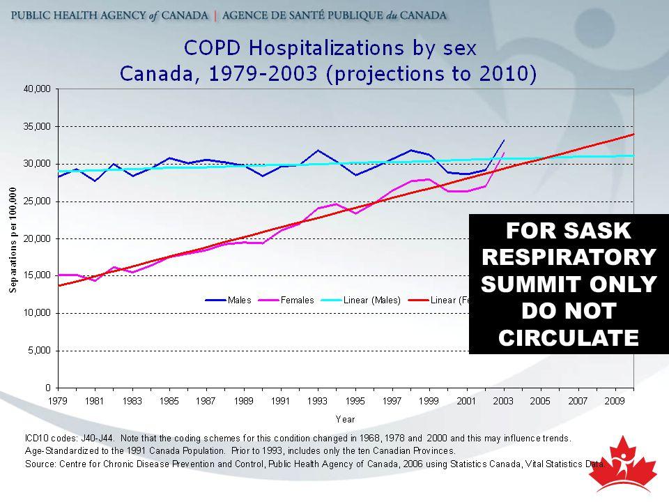 SHR Hospitalizations Saskatoon Health Region Statistics, 2005 Optimizing Chronic Disease Management FOR SASK RESPIRATORY SUMMIT ONLY DO NOT CIRCULATE