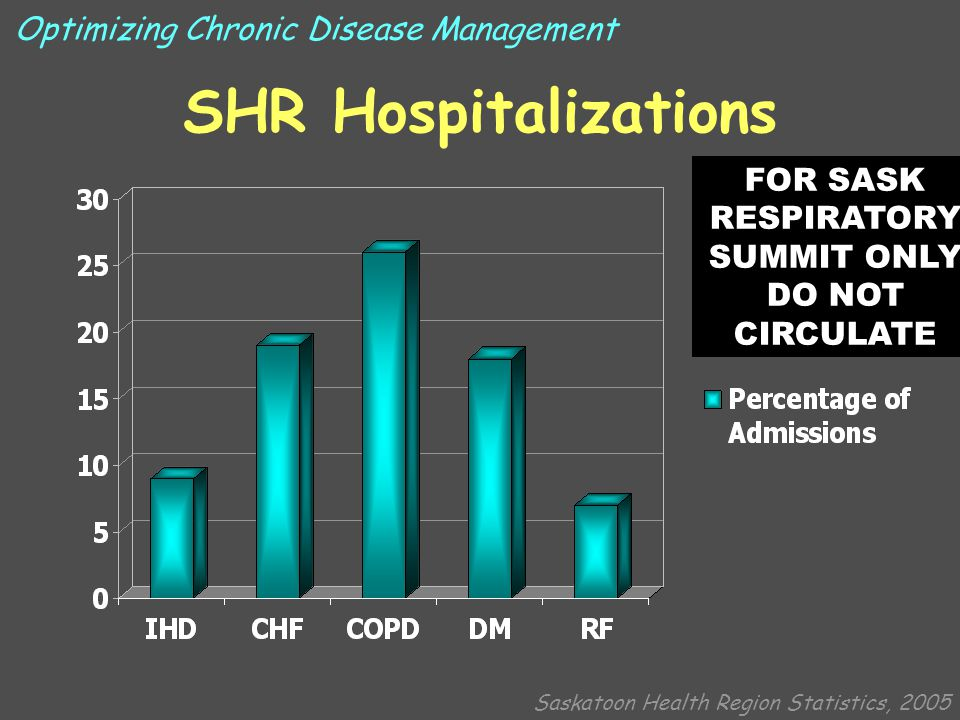 SHR Hospitalizations Disease Length of StayReadmission Rate COPD (02-03) 11.030% (03-04) 9.128% Diabetes (02-03) 10.121% (03-04) 9.922% CHF (02-03) 10.620% (03-04) 9.517% IHD (02-03) 7.013% (03-04) 7.111% Saskatoon Health Region Statistics, 2005 Optimizing Chronic Disease Management FOR SASK RESPIRATORY SUMMIT ONLY DO NOT CIRCULATE