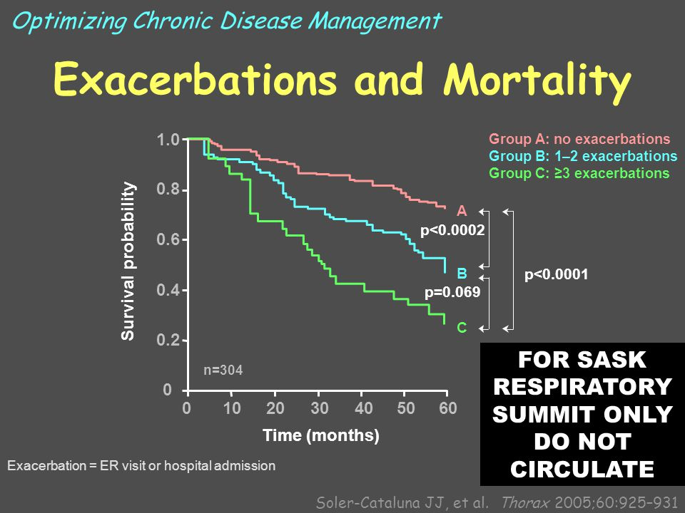 Exacerbations and Mortality Time (months) p<0.0001 p<0.0002 A B C p=0.069 0102030405060 1.0 0.8 0.6 0.4 0.2 0 Survival probability Group A: no exacerbations Group B: 1–2 exacerbations Group C: ≥3 exacerbations n=304 Soler-Cataluna JJ, et al.