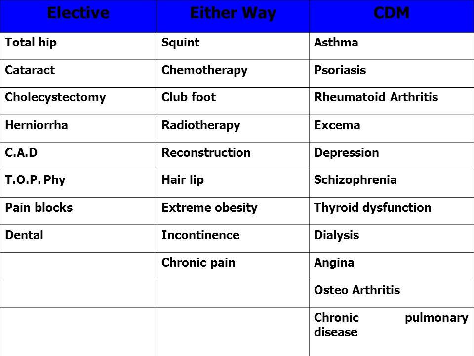 ElectiveEither WayCDM Total hipSquintAsthma CataractChemotherapyPsoriasis CholecystectomyClub footRheumatoid Arthritis HerniorrhaRadiotherapyExcema C.A.DReconstructionDepression T.O.P.