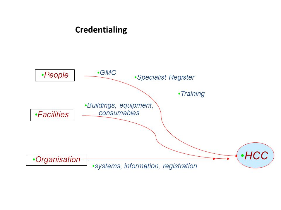Credentialing People Facilities Organisation GMC Specialist Register Training Buildings, equipment, consumables systems, information, registration HCC