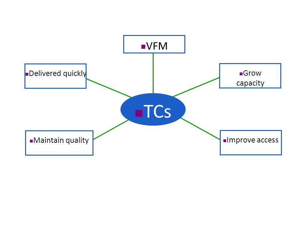 Grow capacity VFM Delivered quickly Maintain quality Improve access TCs