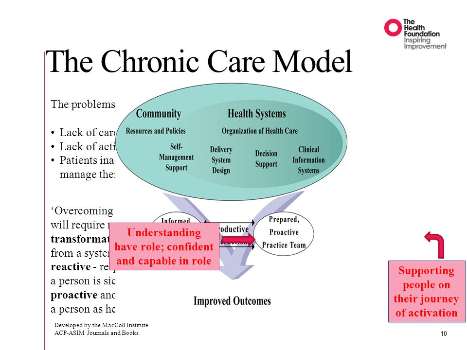 The problems: Lack of care coordination Lack of active follow-up Patients inadequately trained to manage their illnesses 'Overcoming these deficiencies will require nothing less than a transformation of health care, from a system that is essentially reactive - responding mainly when a person is sick - to one that is proactive and focused on keeping a person as healthy as possible.' Supporting people on their journey of activation Understanding have role; confident and capable in role The Chronic Care Model Developed by the MacColl Institute ACP-ASIM Journals and Books 10