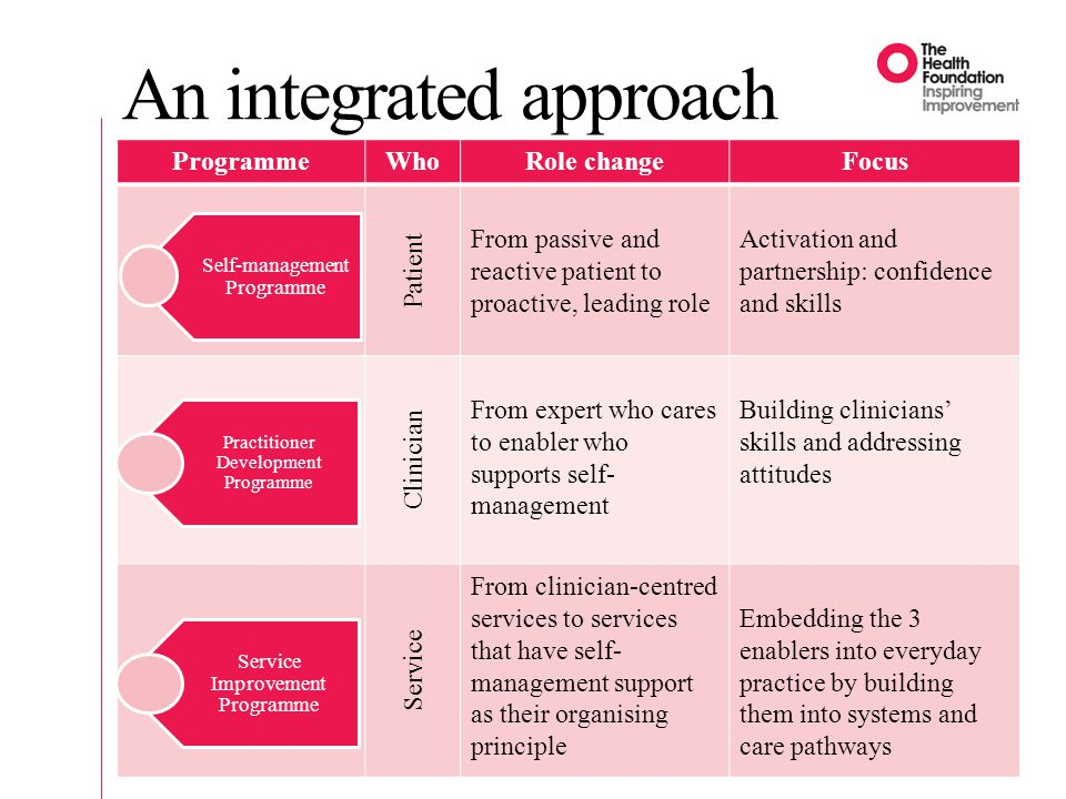 An integrated approach 13 ProgrammeWhoRole changeFocus Patient From passive and reactive patient to proactive, leading role Activation and partnership: confidence and skills Clinician From expert who cares to enabler who supports self- management Building clinicians' skills and addressing attitudes Service From clinician-centred services to services that have self- management support as their organising principle Embedding the 3 enablers into everyday practice by building them into systems and care pathways