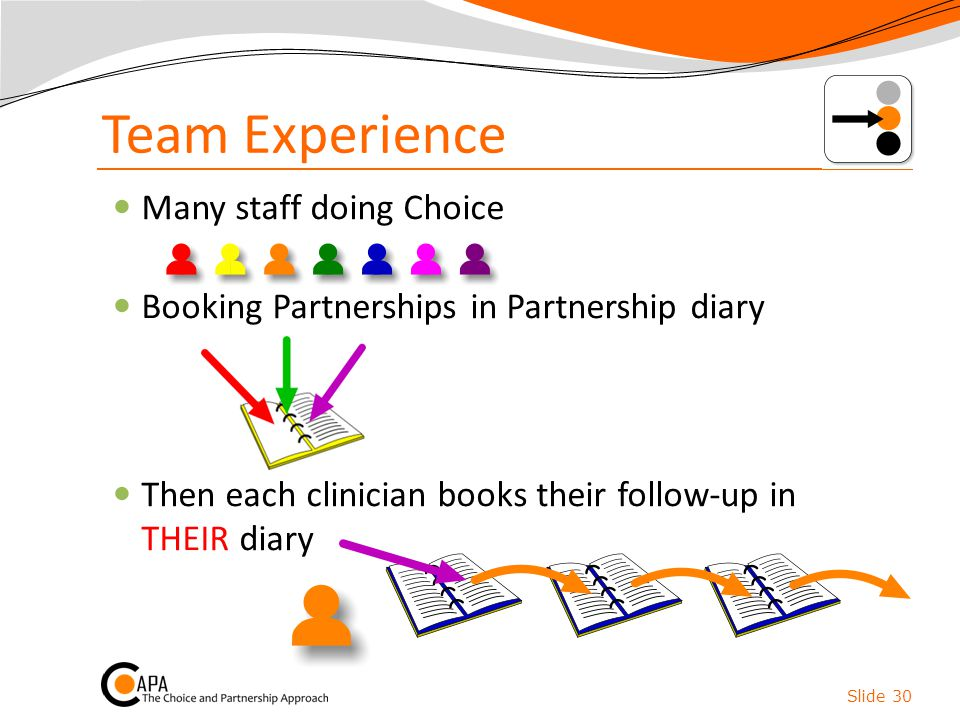 Team Experience Many staff doing Choice Booking Partnerships in Partnership diary Then each clinician books their follow-up in THEIR diary Slide 30