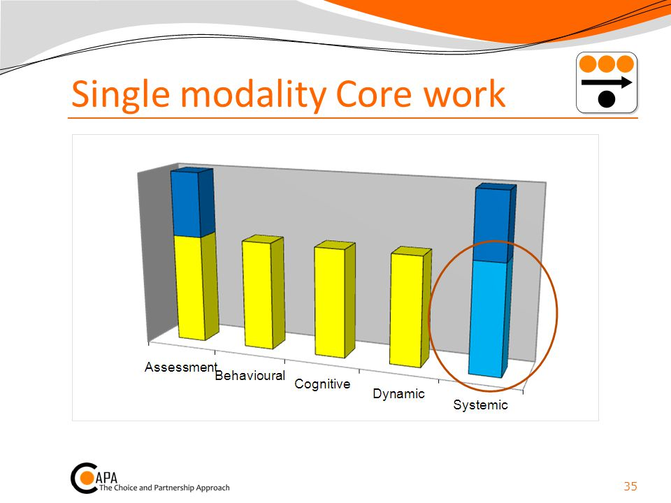 Single modality Core work 35