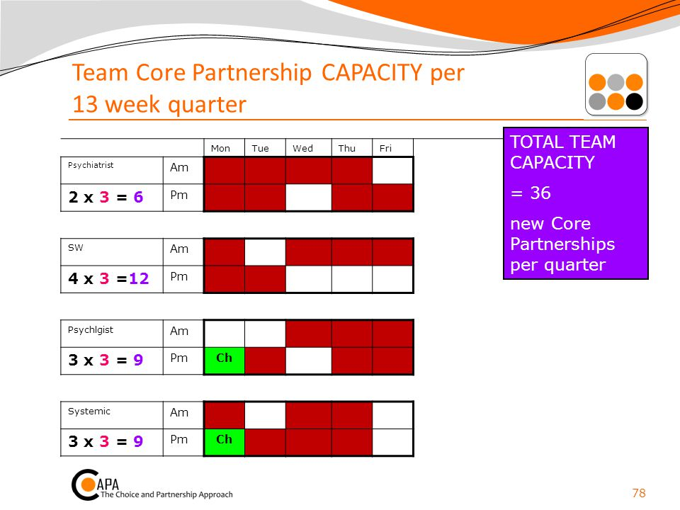Team Core Partnership CAPACITY per 13 week quarter MonTueWedThuFri Psychiatrist Am 2 x 3 = 6 Pm SW Am 4 x 3 =12 Pm Psychlgist Am 3 x 3 = 9 PmCh System