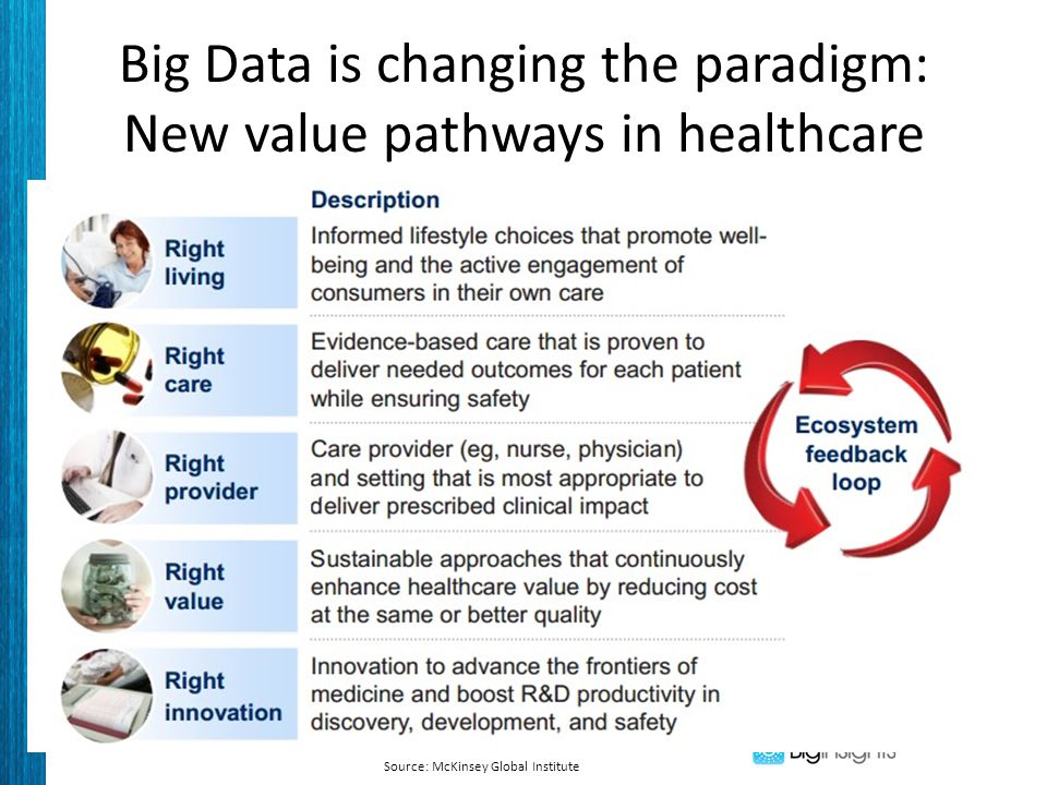 Big Data is changing the paradigm: New value pathways in healthcare Source: McKinsey Global Institute