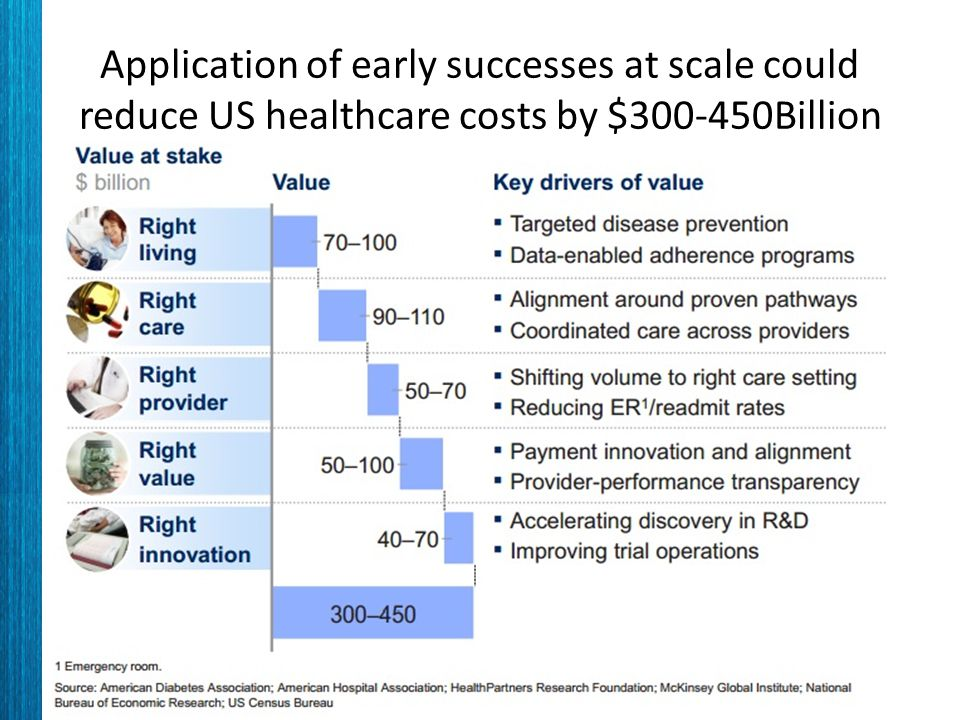 Application of early successes at scale could reduce US healthcare costs by $300-450Billion