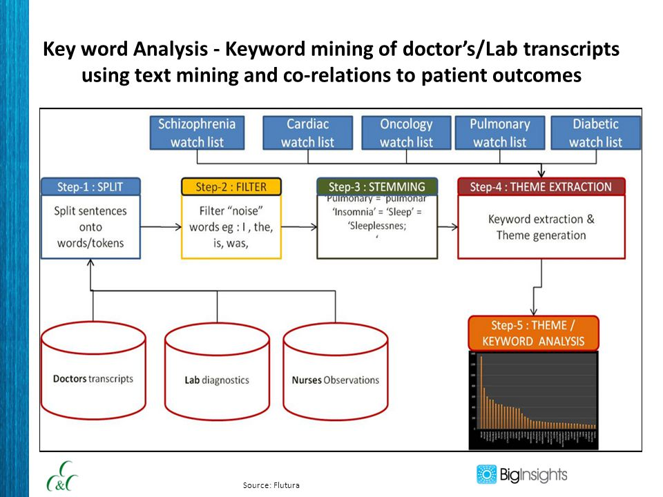 Key word Analysis - Keyword mining of doctor's/Lab transcripts using text mining and co-relations to patient outcomes Source: Flutura