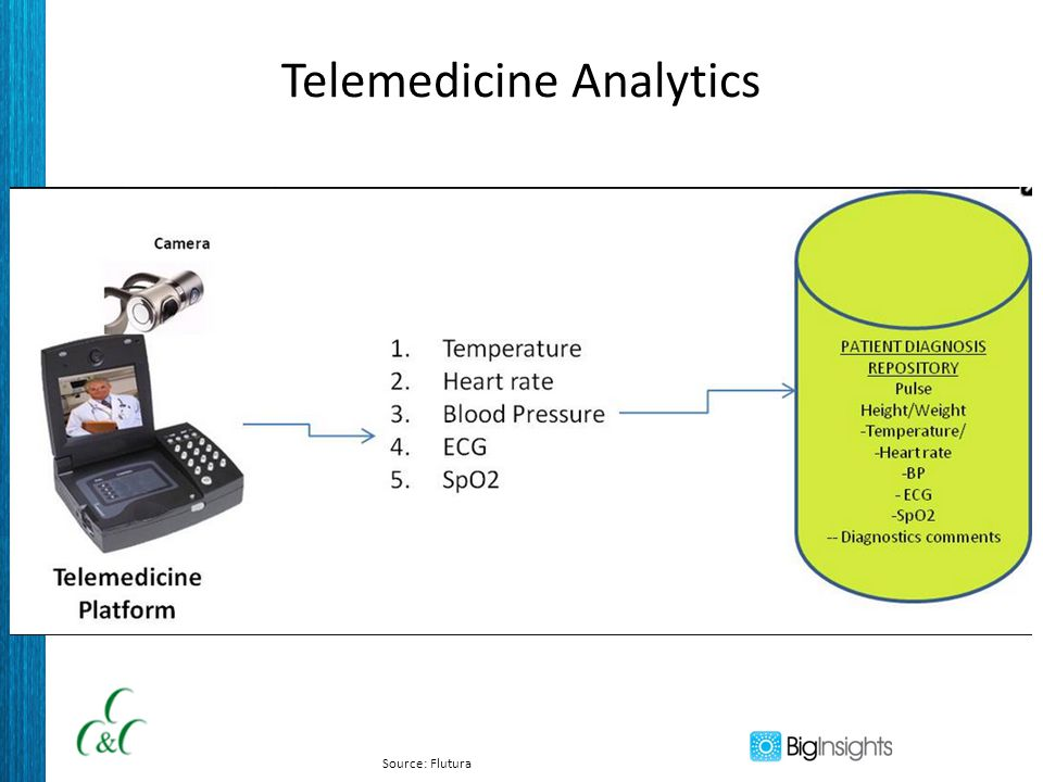 Telemedicine Analytics Source: Flutura