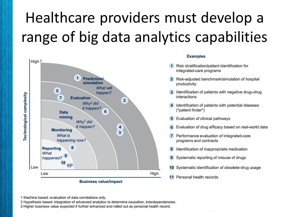 Healthcare providers must develop a range of big data analytics capabilities
