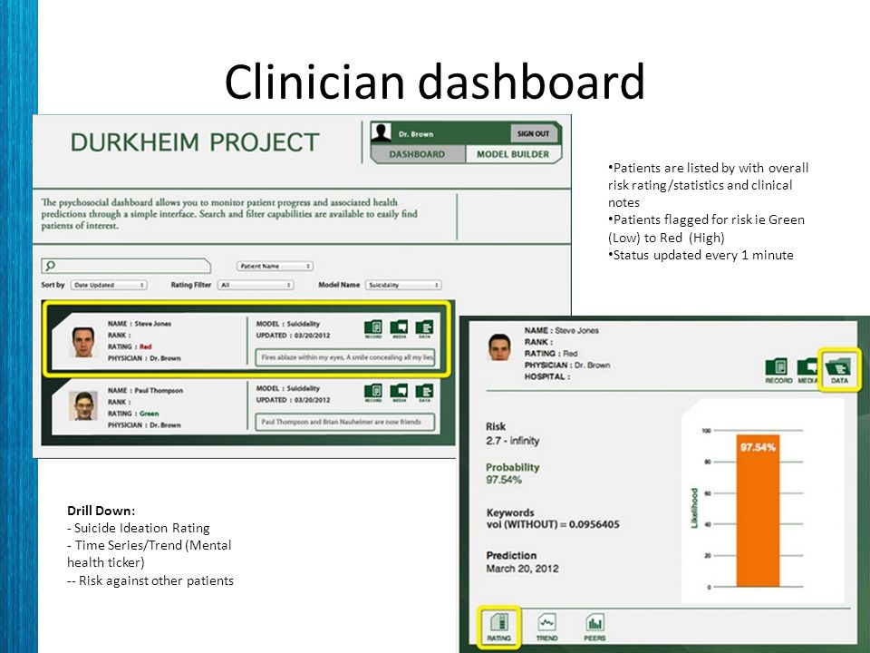 Clinician dashboard Patients are listed by with overall risk rating/statistics and clinical notes Patients flagged for risk ie Green (Low) to Red (High) Status updated every 1 minute Drill Down: - Suicide Ideation Rating - Time Series/Trend (Mental health ticker) -- Risk against other patients