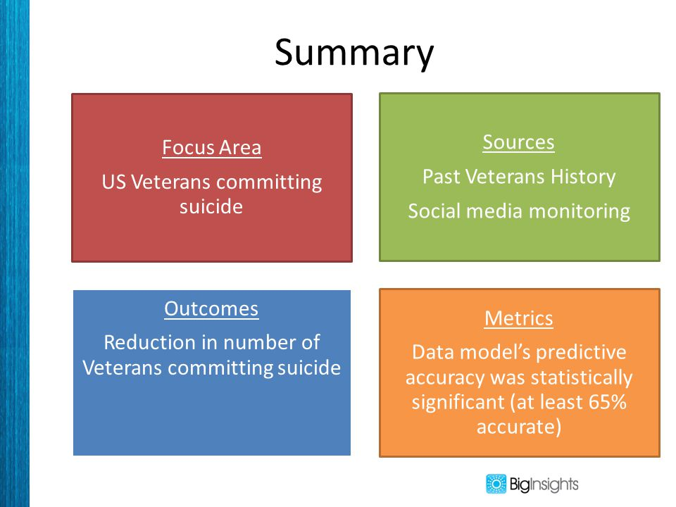 Summary Focus Area US Veterans committing suicide Sources Past Veterans History Social media monitoring Outcomes Reduction in number of Veterans committing suicide Metrics Data model's predictive accuracy was statistically significant (at least 65% accurate)