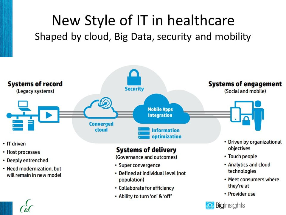 New Style of IT in healthcare Shaped by cloud, Big Data, security and mobility