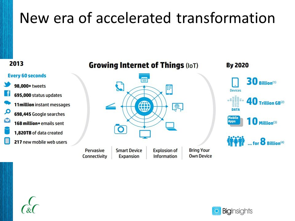 New era of accelerated transformation