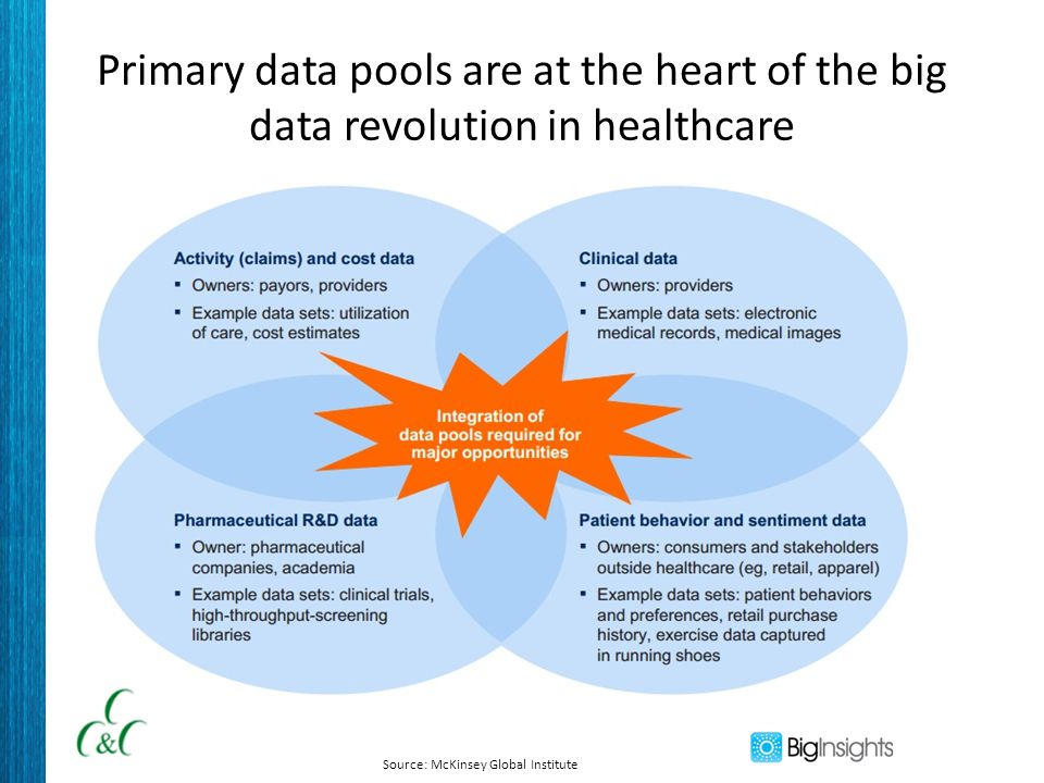 Primary data pools are at the heart of the big data revolution in healthcare Source: McKinsey Global Institute