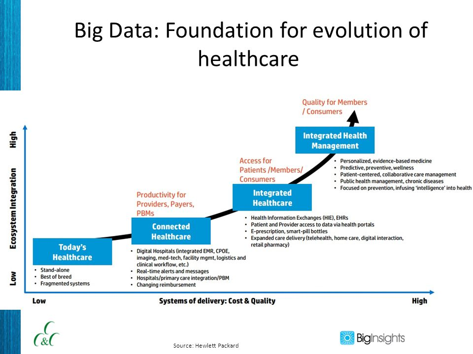 Big Data: Foundation for evolution of healthcare Source: Hewlett Packard