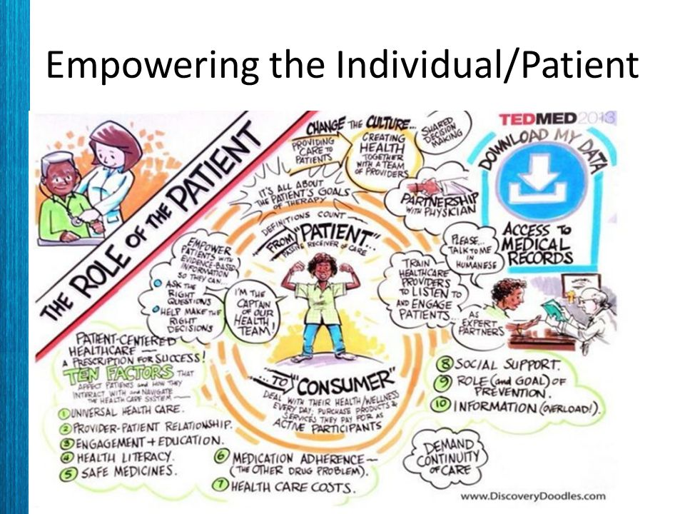 Empowering the Individual/Patient
