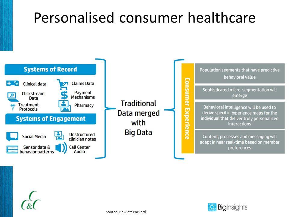 Personalised consumer healthcare Source: Hewlett Packard