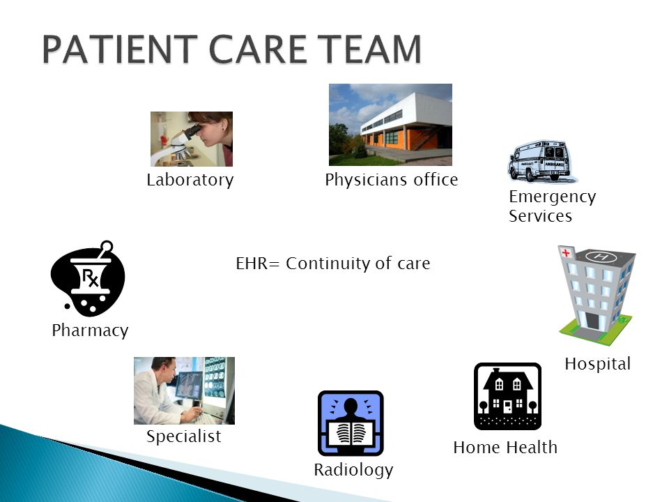 LaboratoryPhysicians office Emergency Services Pharmacy Hospital Home Health Radiology Specialist EHR= Continuity of care