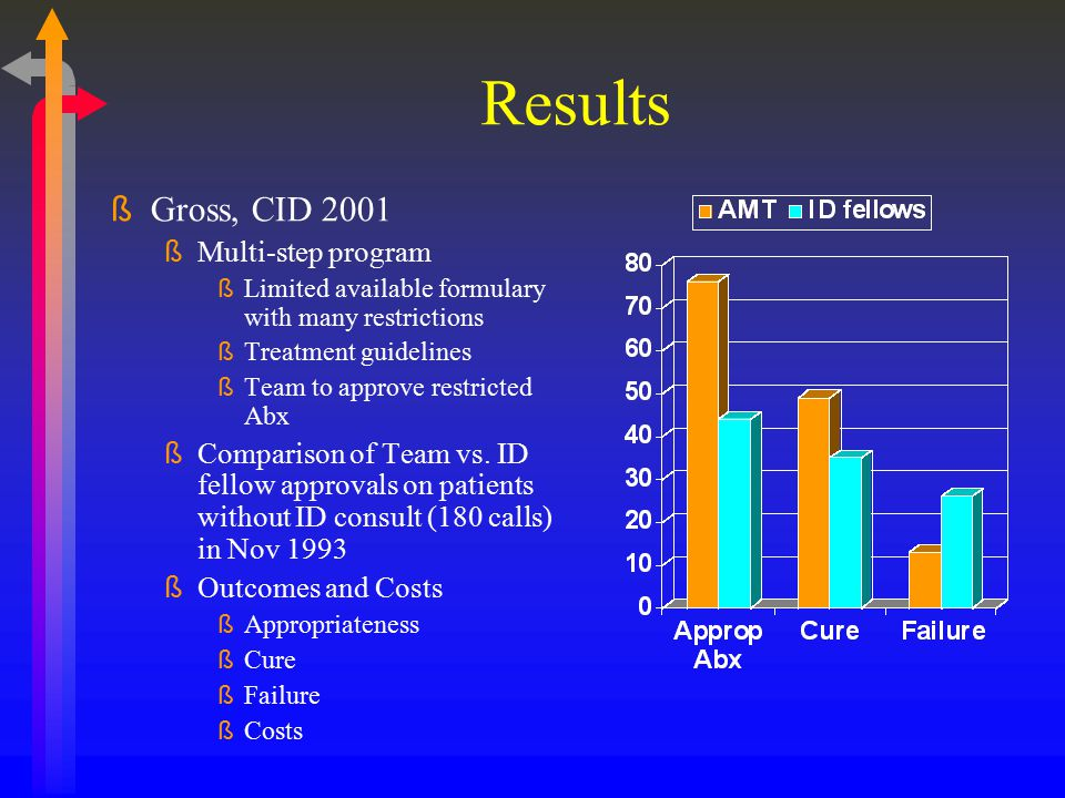 Results ßGross, CID 2001 ßMulti-step program ßLimited available formulary with many restrictions ßTreatment guidelines ßTeam to approve restricted Abx