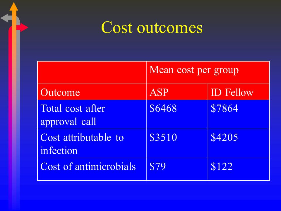 Cost outcomes Mean cost per group OutcomeASPID Fellow Total cost after approval call $6468$7864 Cost attributable to infection $3510$4205 Cost of anti