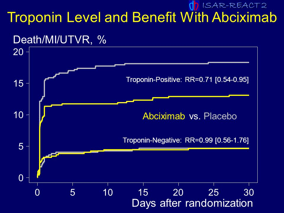 ISAR-REACT 2 ESC 2007 0 5 10 15 20 051015202530 Days after randomization Death/MI/UTVR, % Troponin Level and Benefit With Abciximab Abciximab vs.