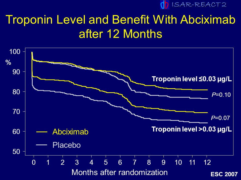 ISAR-REACT 2 ESC 2007 Troponin Level and Benefit With Abciximab after 12 Months 50 60 70 80 90 100 0123456789101112 Abciximab Months after randomizati