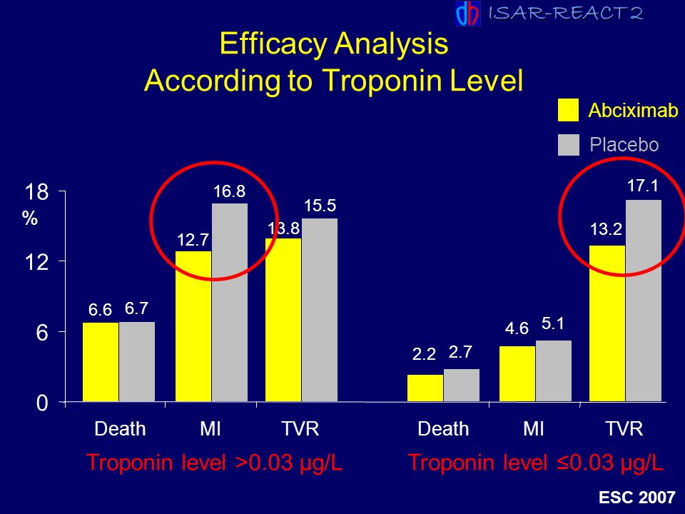 ISAR-REACT 2 ESC 2007 6.6 6.7 0 6 12 18 DeathMITVR % Abciximab Placebo Efficacy Analysis According to Troponin Level 12.7 16.8 13.8 15.5 2.2 2.7 Death
