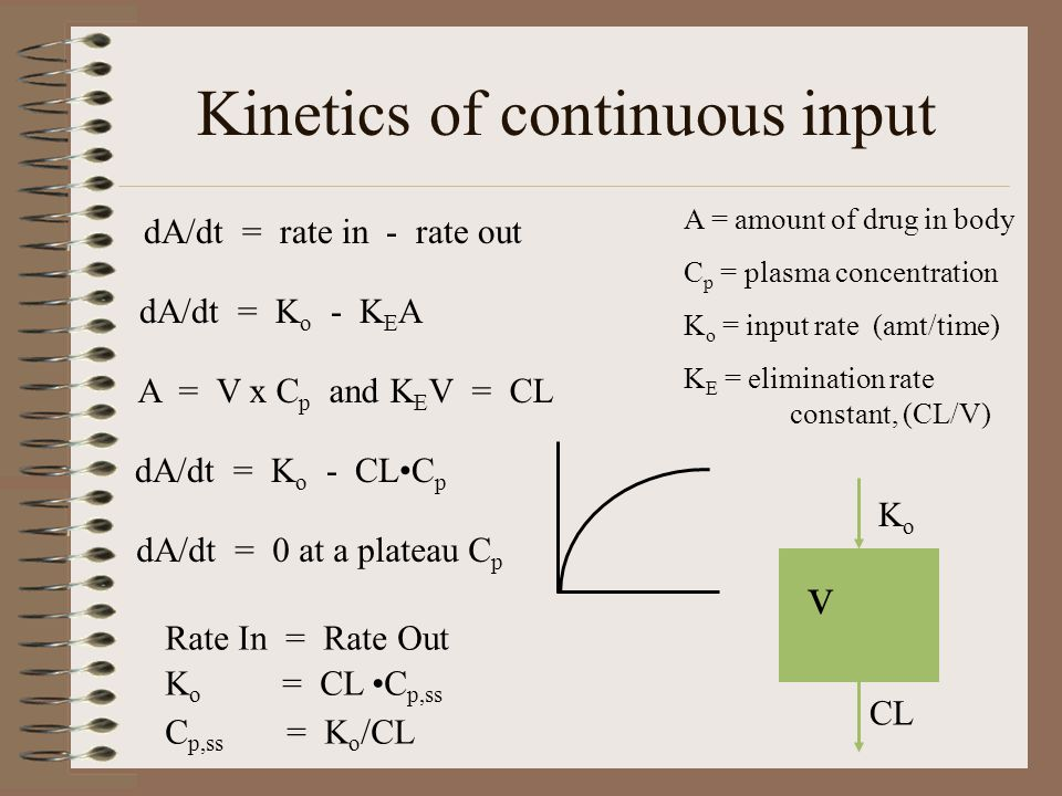 Kinetics of continuous input A = amount of drug in body C p = plasma concentration K o = input rate (amt/time) K E = elimination rate constant, (CL/V) v CL KoKo dA/dt = rate in - rate out dA/dt = K o - K E A A = V x C p and K E V = CL dA/dt = K o - CLC p dA/dt = 0 at a plateau C p Rate In = Rate Out K o = CL C p,ss C p,ss = K o /CL