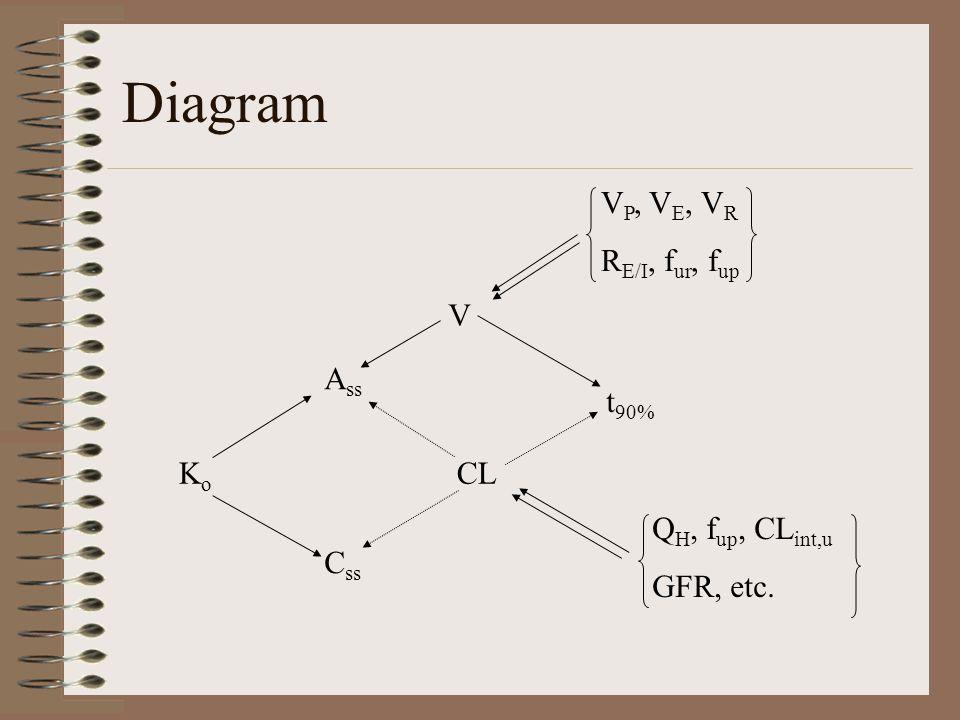 Diagram A ss C ss KoKo CL t 90% V V P, V E, V R R E/I, f ur, f up Q H, f up, CL int,u GFR, etc.