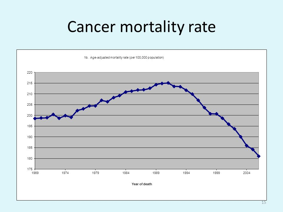 Cancer mortality rate 15