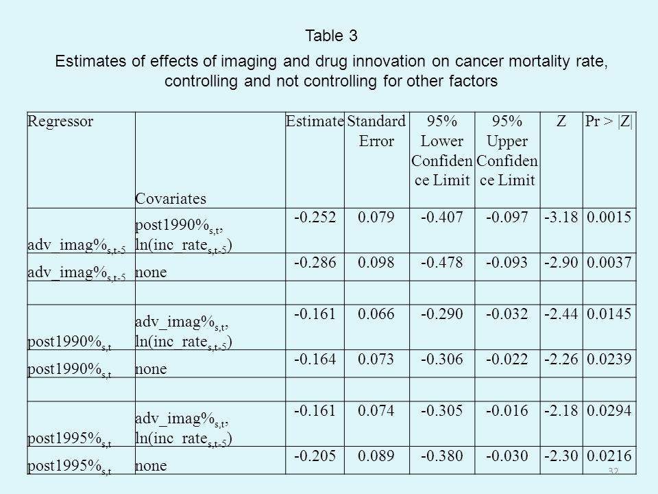 Table 3 Estimates of effects of imaging and drug innovation on cancer mortality rate, controlling and not controlling for other factors Regressor Covariates EstimateStandard Error 95% Lower Confiden ce Limit 95% Upper Confiden ce Limit ZPr > |Z| adv_imag% s,t-5 post1990% s,t, ln(inc_rate s,t-5 ) -0.2520.079-0.407-0.097-3.180.0015 adv_imag% s,t-5 none -0.2860.098-0.478-0.093-2.900.0037 post1990% s,t adv_imag% s,t, ln(inc_rate s,t-5 ) -0.1610.066-0.290-0.032-2.440.0145 post1990% s,t none -0.1640.073-0.306-0.022-2.260.0239 post1995% s,t adv_imag% s,t, ln(inc_rate s,t-5 ) -0.1610.074-0.305-0.016-2.180.0294 post1995% s,t none -0.2050.089-0.380-0.030-2.300.0216 32