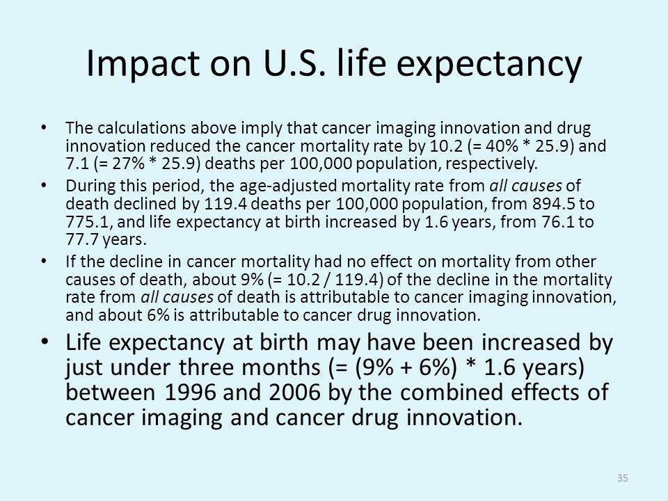 Impact on U.S.