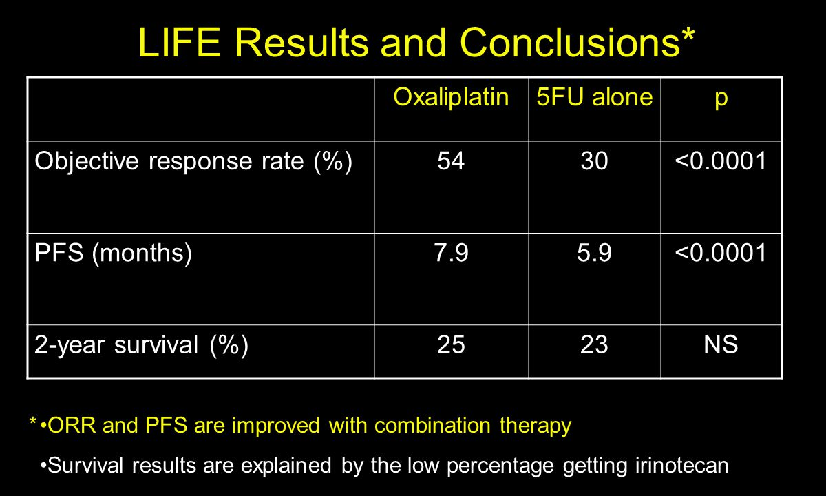 LIFE Results and Conclusions* Oxaliplatin5FU alonep Objective response rate (%)5430<0.0001 PFS (months)7.95.9<0.0001 2-year survival (%)2523NS ORR and PFS are improved with combination therapy Survival results are explained by the low percentage getting irinotecan *