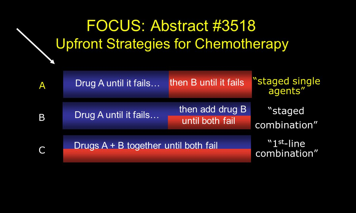 FOCUS: Abstract #3518 Upfront Strategies for Chemotherapy Drug A until it fails… then B until it fails staged single agents A Drug A until it fails… then add drug B until both fail staged combination B Drugs A + B together until both fail 1 st -line combination C