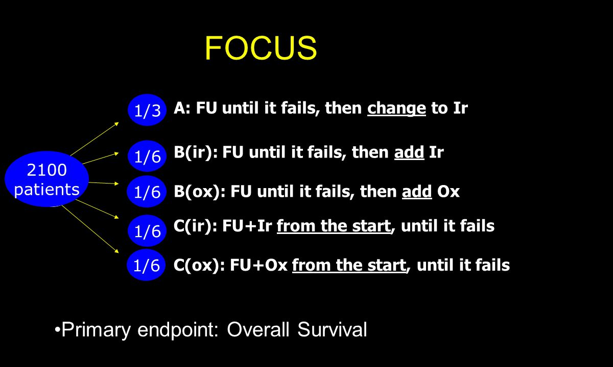 A: FU until it fails, then change to Ir B(ir): FU until it fails, then add Ir B(ox): FU until it fails, then add Ox C(ir): FU+Ir from the start, until it fails C(ox): FU+Ox from the start, until it fails 1/3 1/6 2100 patients FOCUS Primary endpoint: Overall Survival