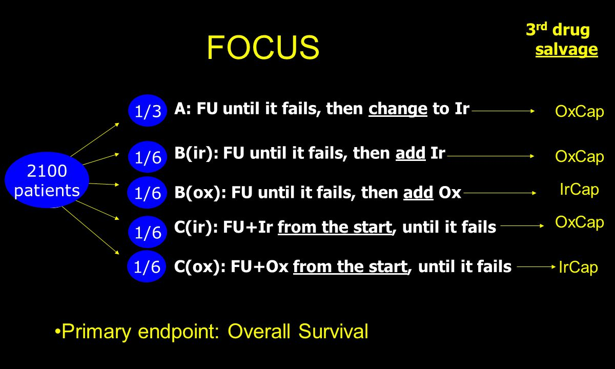 A: FU until it fails, then change to Ir 3 rd drug salvage B(ir): FU until it fails, then add Ir B(ox): FU until it fails, then add Ox C(ir): FU+Ir from the start, until it fails C(ox): FU+Ox from the start, until it fails 1/3 1/6 2100 patients FOCUS Primary endpoint: Overall Survival OxCap IrCap OxCap IrCap