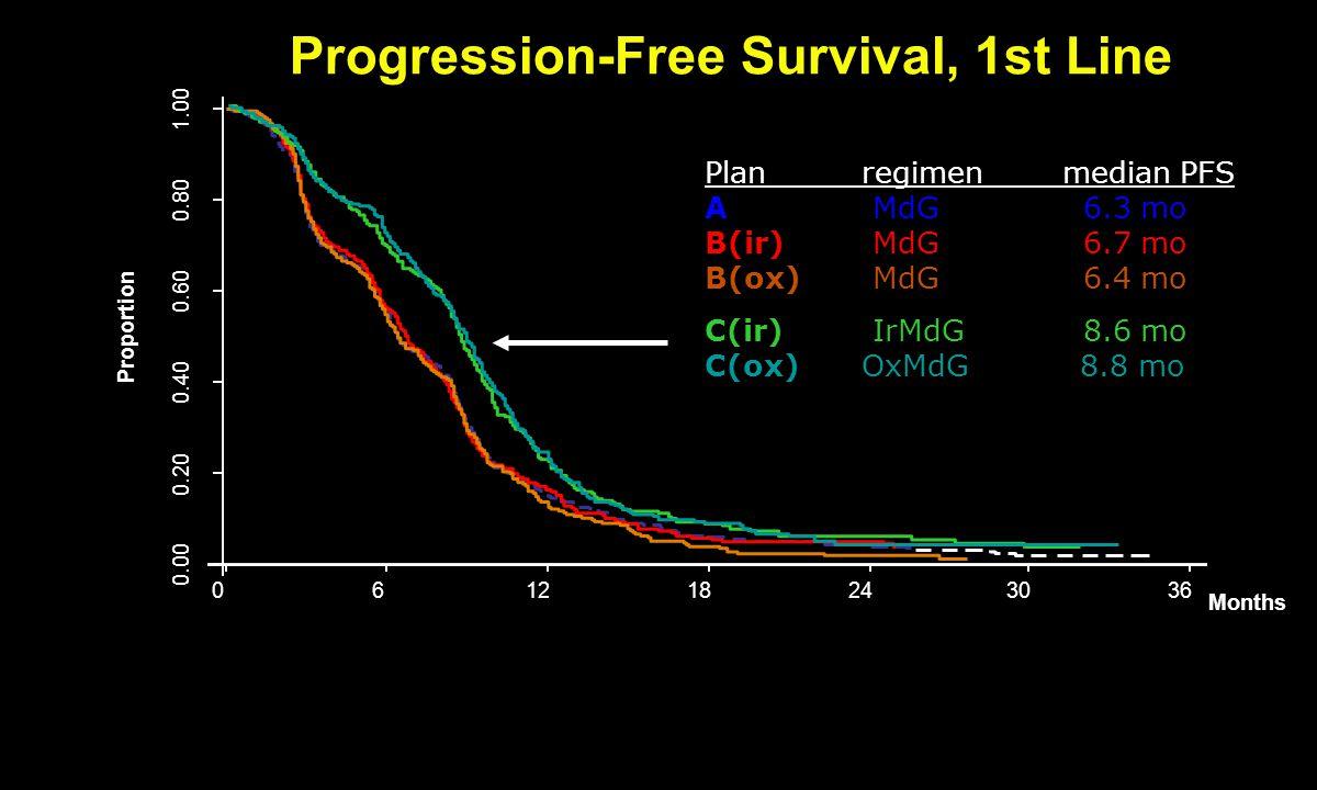 0.00 0.20 0.40 0.60 0.80 1.00 Proportion 061218243036 Months Plan regimen median PFS A MdG 6.3 mo B(ir) MdG 6.7 mo B(ox) MdG 6.4 mo C(ir) IrMdG 8.6 mo C(ox) OxMdG 8.8 mo Progression-Free Survival, 1st Line