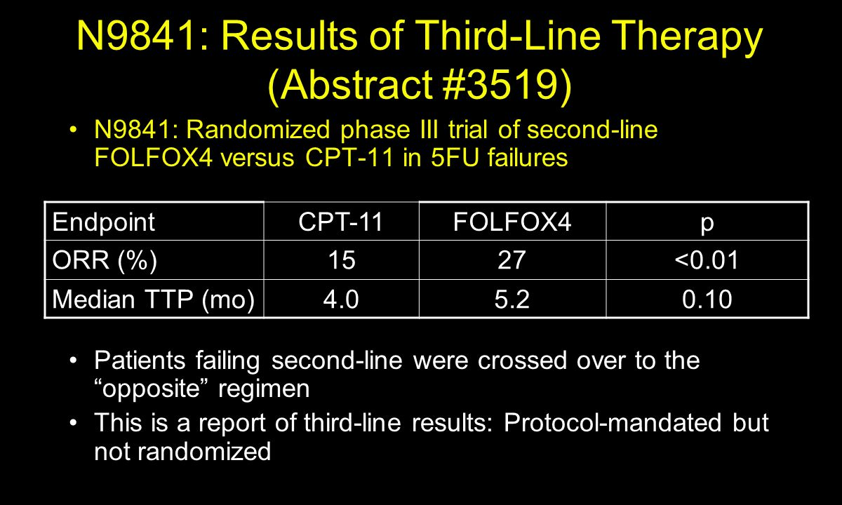 N9841: Results of Third-Line Therapy (Abstract #3519) N9841: Randomized phase III trial of second-line FOLFOX4 versus CPT-11 in 5FU failures Patients failing second-line were crossed over to the opposite regimen This is a report of third-line results: Protocol-mandated but not randomized EndpointCPT-11FOLFOX4p ORR (%)1527<0.01 Median TTP (mo)4.05.20.10