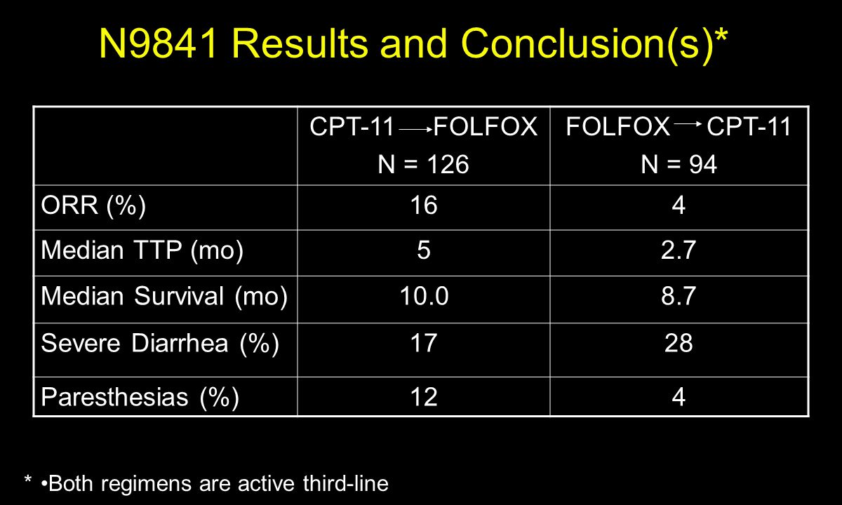 N9841 Results and Conclusion(s)* CPT-11 FOLFOX N = 126 FOLFOX CPT-11 N = 94 ORR (%)164 Median TTP (mo)52.7 Median Survival (mo)10.08.7 Severe Diarrhea (%)1728 Paresthesias (%)124 Both regimens are active third-line*