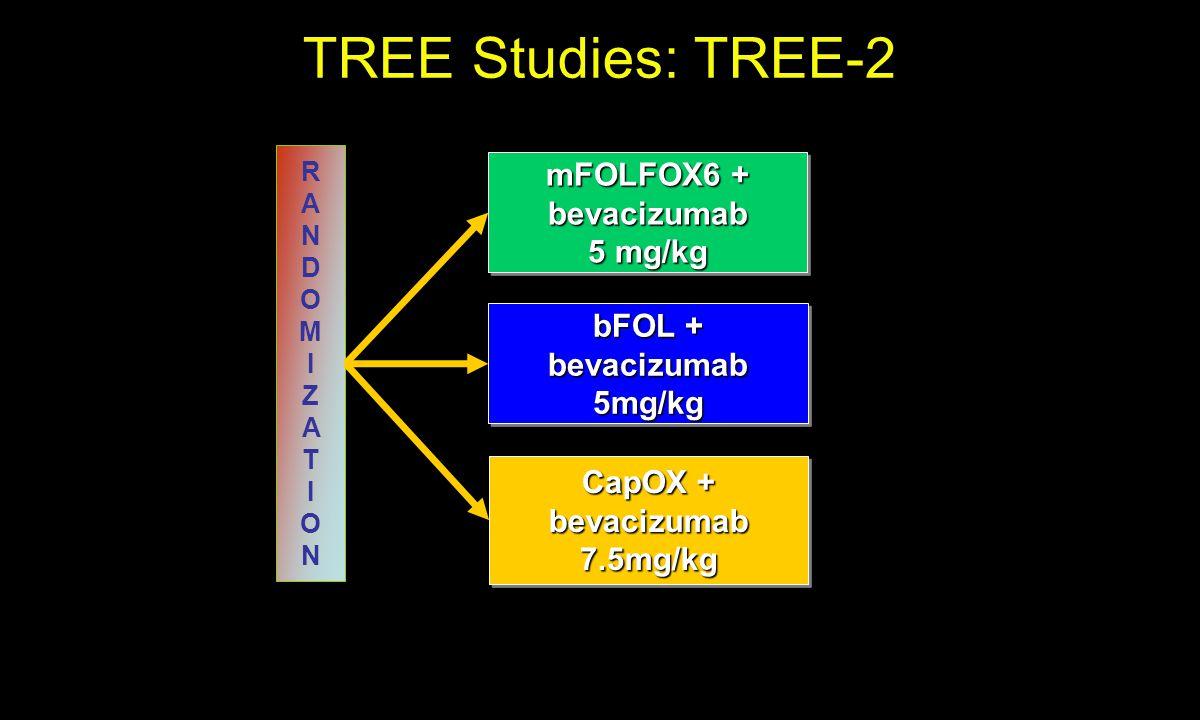 mFOLFOX6 + bevacizumab 5 mg/kg mFOLFOX6 + bevacizumab 5 mg/kg CapOX + bevacizumab 7.5mg/kg bFOL + bevacizumab 5mg/kg RANDOMIZATIONRANDOMIZATION TREE Studies: TREE-2