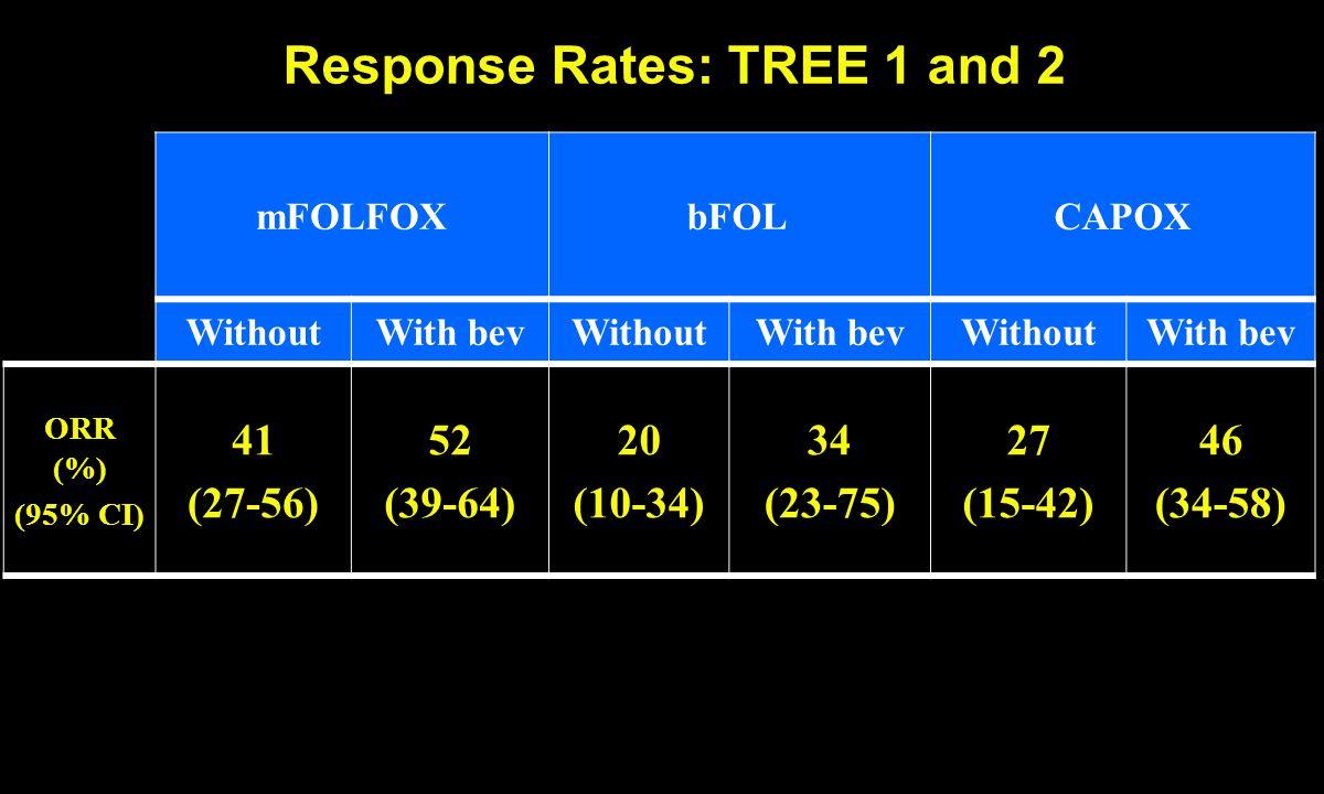 Response Rates: TREE 1 and 2 mFOLFOXbFOLCAPOX WithoutWith bevWithoutWith bevWithoutWith bev ORR (%) (95% CI) 41 (27-56) 52 (39-64) 20 (10-34) 34 (23-75) 27 (15-42) 46 (34-58)