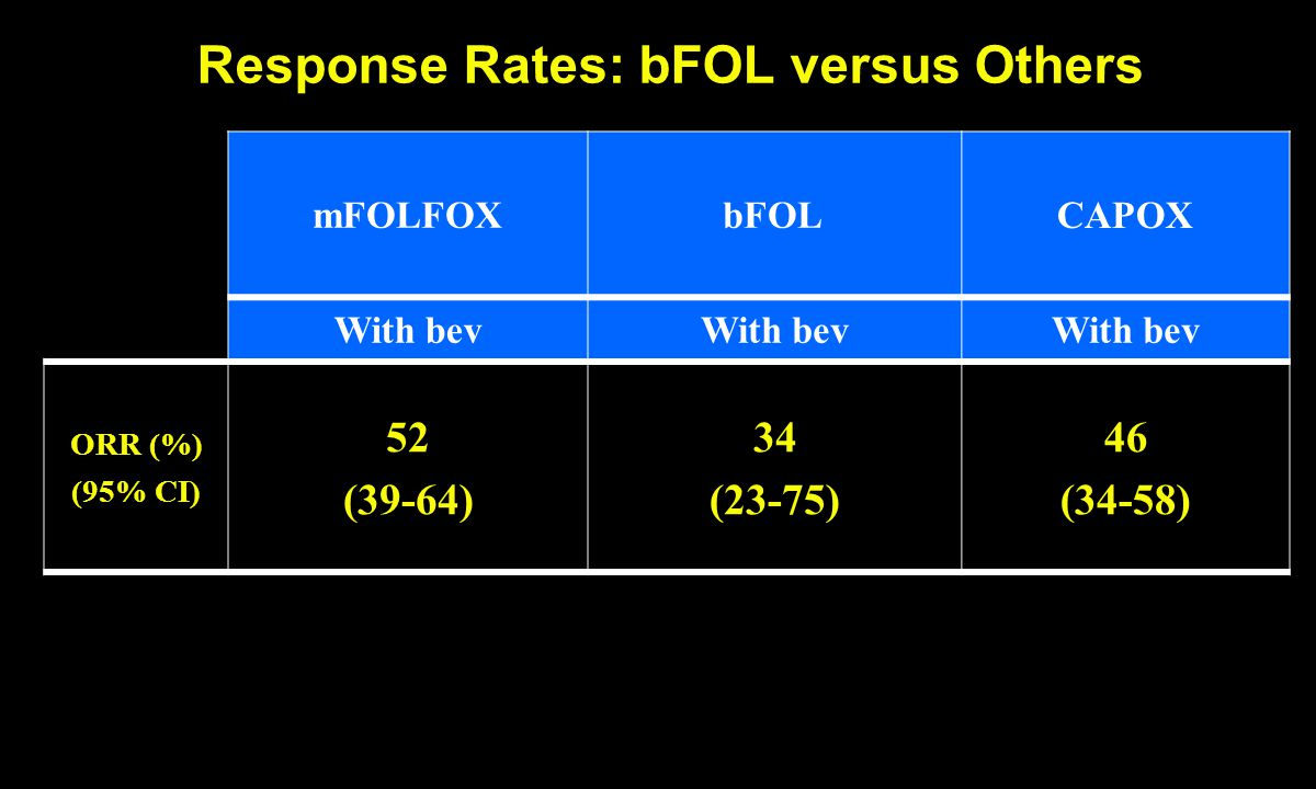 Response Rates: bFOL versus Others mFOLFOXbFOLCAPOX With bev ORR (%) (95% CI) 52 (39-64) 34 (23-75) 46 (34-58)