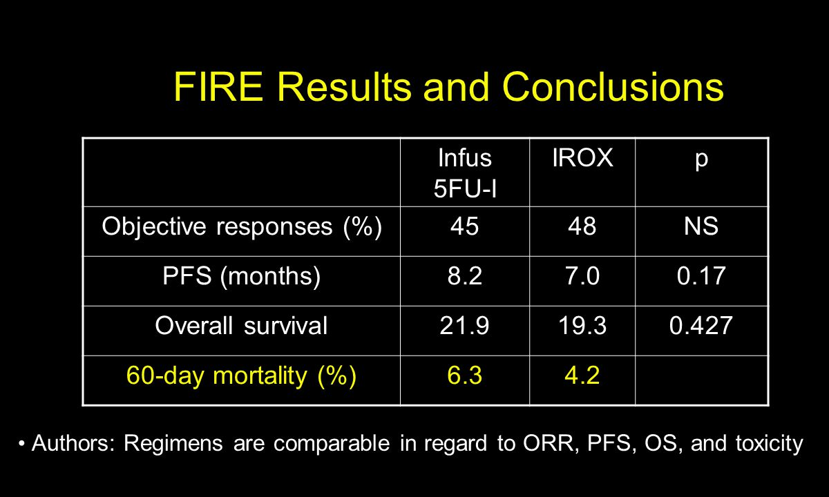 FIRE Results and Conclusions Infus 5FU-I IROXp Objective responses (%)4548NS PFS (months)8.27.00.17 Overall survival21.919.30.427 60-day mortality (%)6.34.2 Authors: Regimens are comparable in regard to ORR, PFS, OS, and toxicity