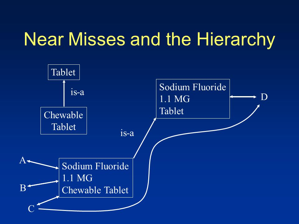 Near Misses and the Hierarchy A Sodium Fluoride 1.1 MG Chewable Tablet B C D Tablet Chewable Tablet is-a Sodium Fluoride 1.1 MG Tablet