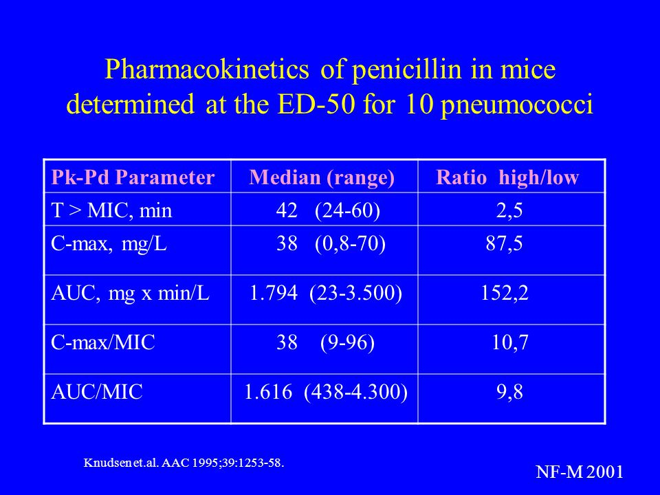 Pharmacokinetics of penicillin in mice determined at the ED-50 for 10 pneumococci Pk-Pd Parameter Median (range) Ratio high/low T > MIC, min 42 (24-60