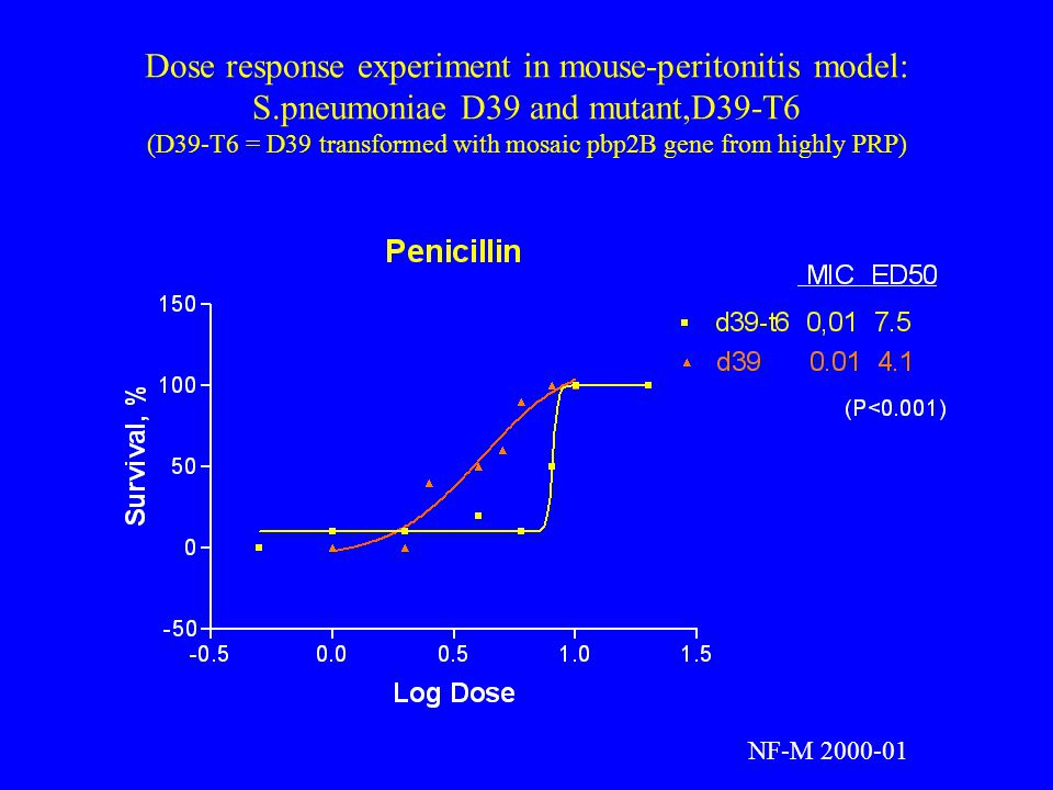 Dose response experiment in mouse-peritonitis model: S.pneumoniae D39 and mutant,D39-T6 (D39-T6 = D39 transformed with mosaic pbp2B gene from highly PRP) NF-M 2000-01